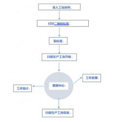 工序数据信息统计系统 可追溯 可查询 二维码自动生成 可定制