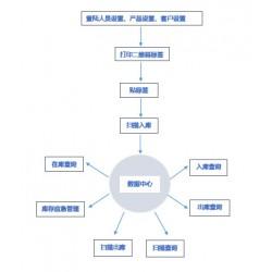 板材二维码出入库核验系统 条码自动生成 PDA操作 可定制