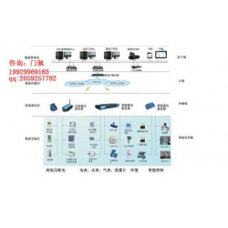 MN-9000能耗监测系统的解决方案
