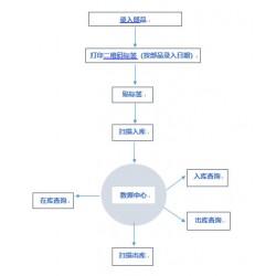 二维码出入库系统 自动生成条码可重复调用查询EXCEL导出